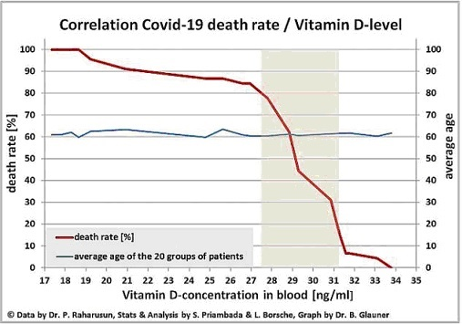 VITAMIN D DEATH RATE-NOT JUST FOR CORONA FLU