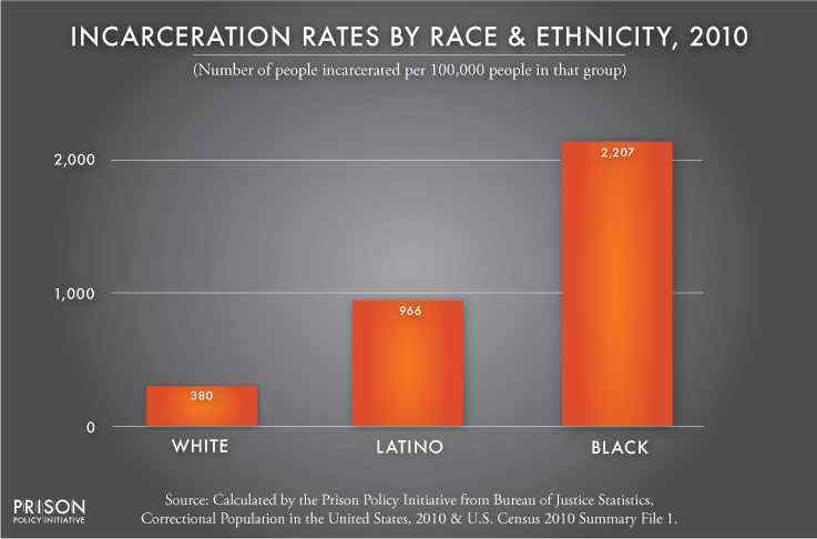 negro vs mexican vs White incarceration rates